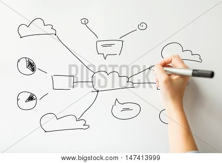 cloud computing, connectivity, business, people and network concept - close up of hand with marker drawing scheme on white board or wall
