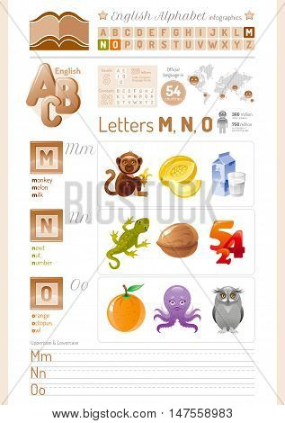 Vector illustration cartoon table. English alphabet ABC icon set in elegant style. Letters M, N, O infographics with toy block, symbols - monkey, melon, milk, newt, nut, number, orange, octopus, owl