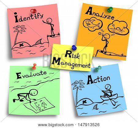 Illustration of risk management process presented in four steps.