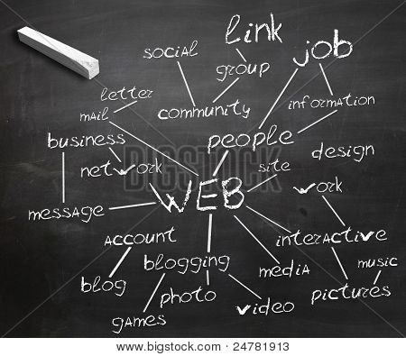 Blackboard with network communication terms on it