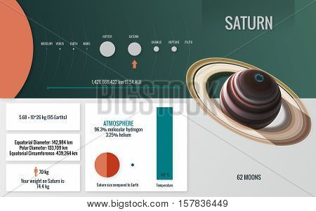 Saturn - Infographic image presents one of the solar system planet, look and facts. This image elements furnished by NASA