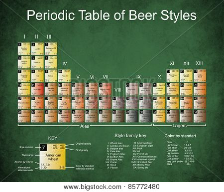 Beer Periodic Tabel On Dark Edged Paper