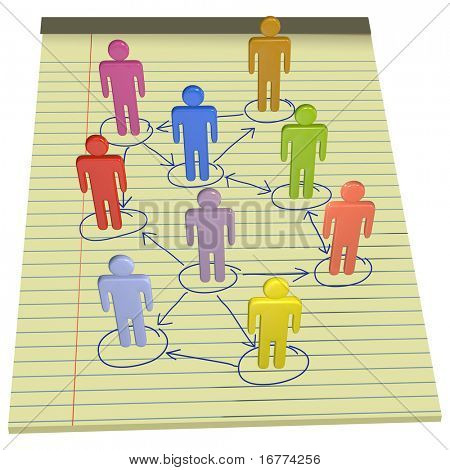 A team or company of 3D stick figure symbol people connect in nodes of a business network drawn on legal pad