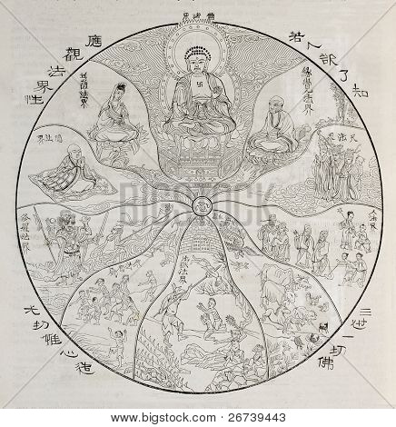 Old allegoric illustration of Buddhist spiritual theory of Ten Worlds. After old engraving of unidentified author in Deveria's collection. Published on Magasin Pittoresque, Paris, 1850