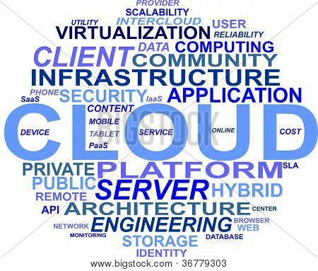 Wordcloud cloud-computing