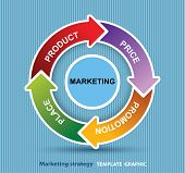 Vector 4P marketing mix model price, product, promotion and place