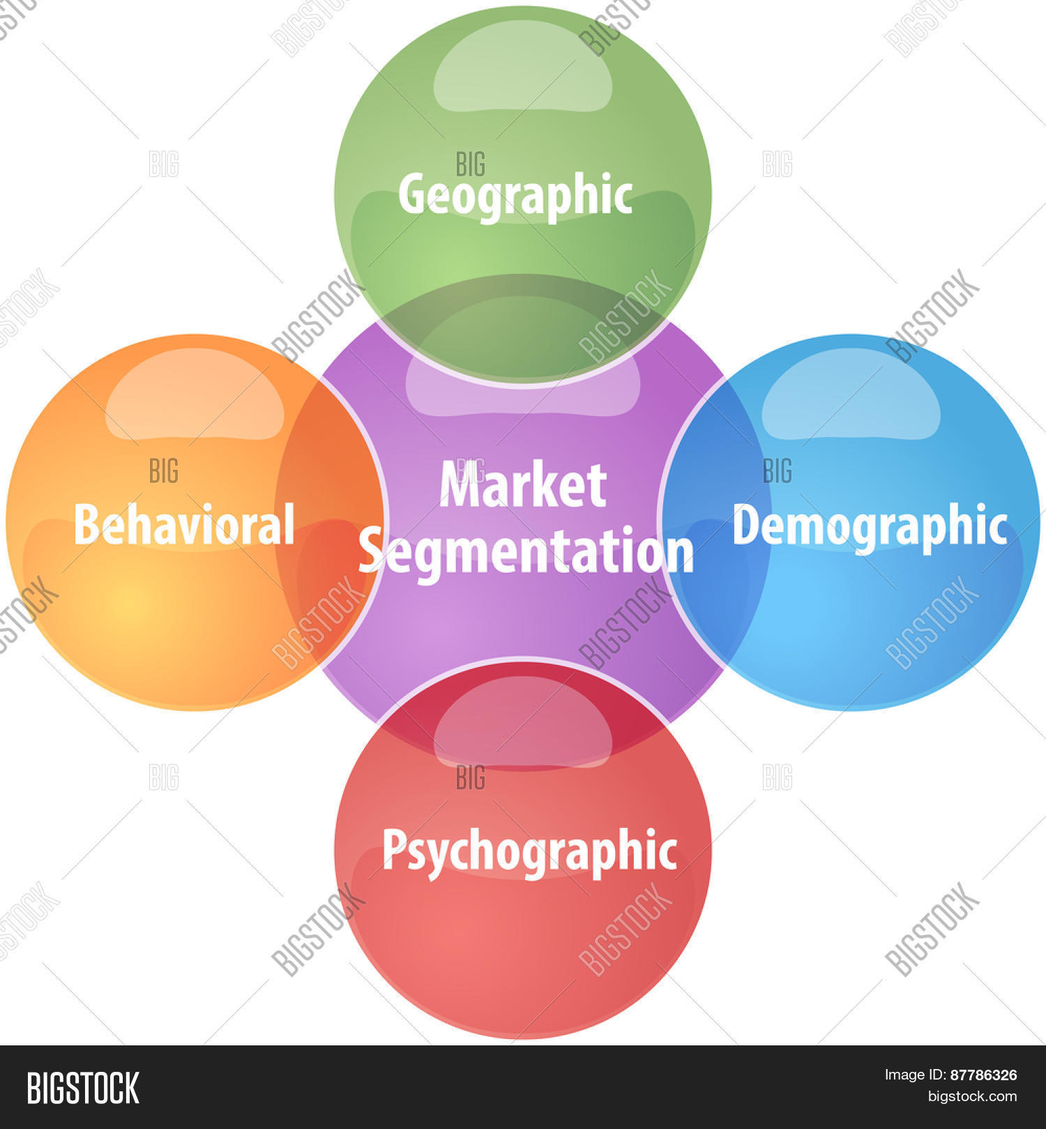 marketing concept and market segmentation in practice Segmentation defined segmentation: the dividing of a market's customers into subgroups in a way that optimizes the firm's ability to profit from the fact that customers have different needs, priorities, and.
