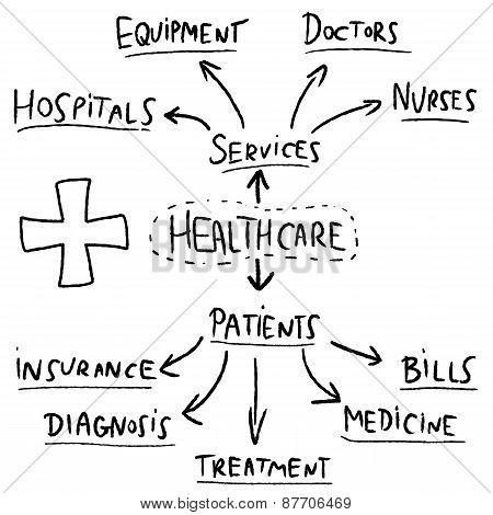 Healthcare Graph
