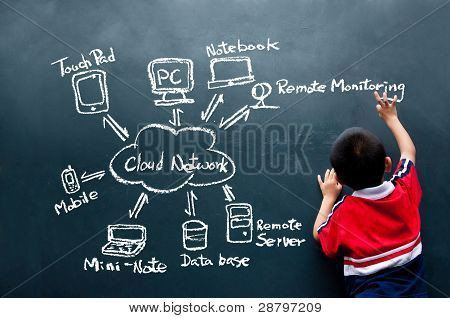 boy drawing cloud network on the wall