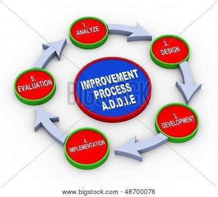 3D Addie Model Flow Chart