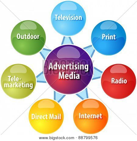 business strategy concept infographic diagram illustration of advertising media types vector