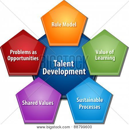 business strategy concept infographic diagram illustration of talent development approach vector