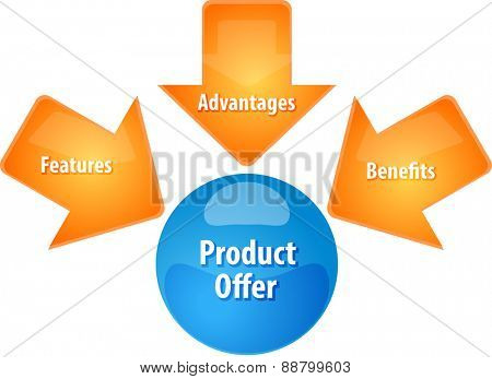 business strategy concept infographic diagram illustration of marketing product offer vector