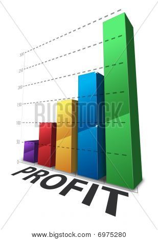 Increasing Profit Bar Graph