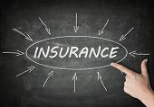 stock photo of insurance-policy  - Insurance process information concept on blackboard with a hand pointing on it - JPG