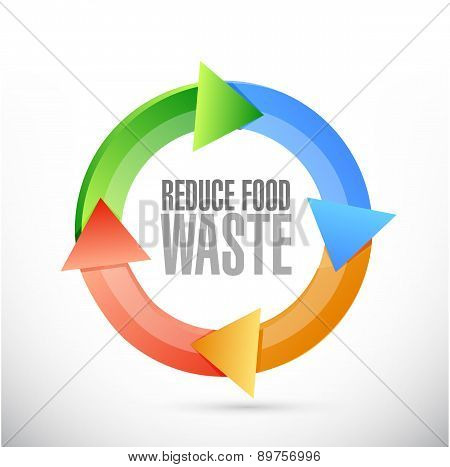 Reduce Food Waste Cycle Sign Concept