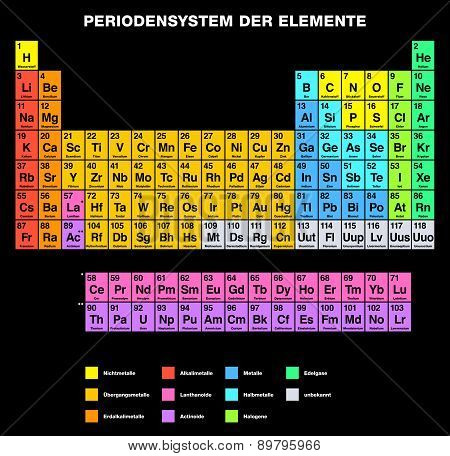 Periodic Table of the Elements GERMAN Labeling