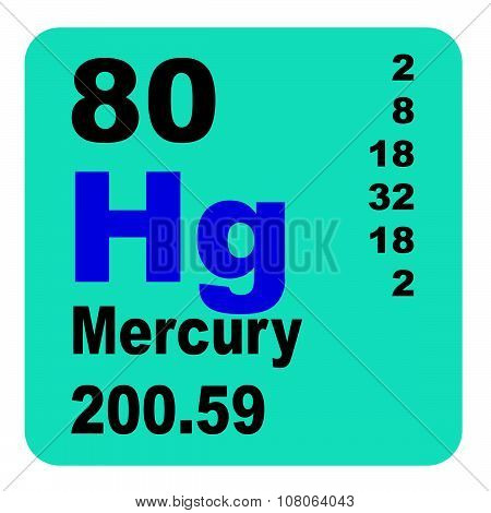 Mercury periodic Table of elements