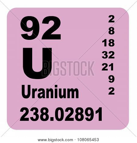 Uranium Periodic Table of Elements