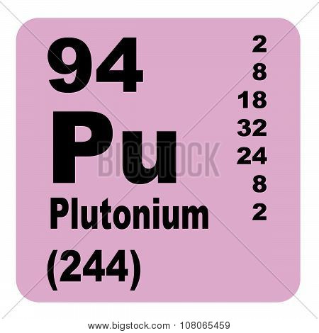 Plutonium Periodic Table of Elements