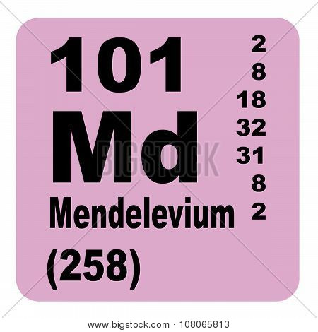 Mendelevium Periodic table of Elements