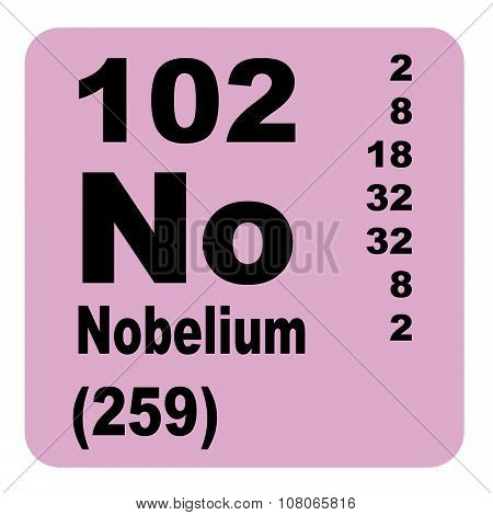 Nobelium Periodic Table of Elements