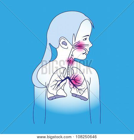 Child Respiratory Scheme
