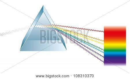 Triangular Prism Breaks Light Into Spectral Colors