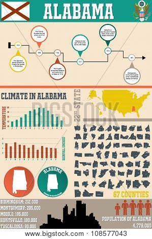 Infographic of Alabama
