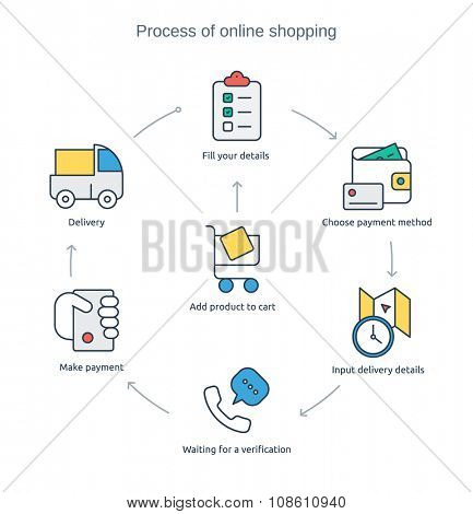 Infographic - process of online purchasing