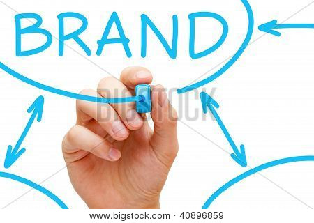 Fluxograma da marca azul marcador