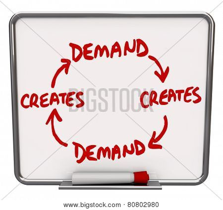 Demand creates more with arrows connecting the words on a diagram written or drawn on a dry erase board to show the cycle of repeating customer desire