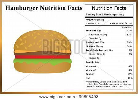 Hamburger Nutrition Facts