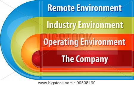 business strategy concept infographic diagram illustration of company environment components