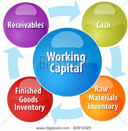 business strategy concept infographic diagram illustration of working capital cycle