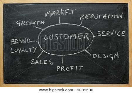 Business-Strategie Diagramm