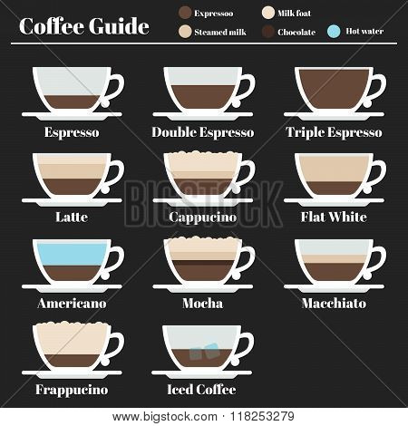 Coffee guide. set hot drinks different method of preparation. Espresso, latte, cappucino, americano,