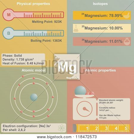 Infographic of Magnesium