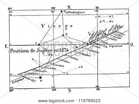Movement & positions of Uranus during the year 1874, vintage engraved illustration. Magasin Pittoresque 1873.