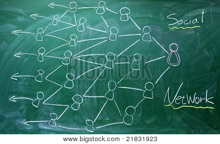 drawing social network diagram on the blackboard