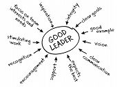 stock photo of transformation  - Chart depicting the leadership style of transformational leaders - JPG