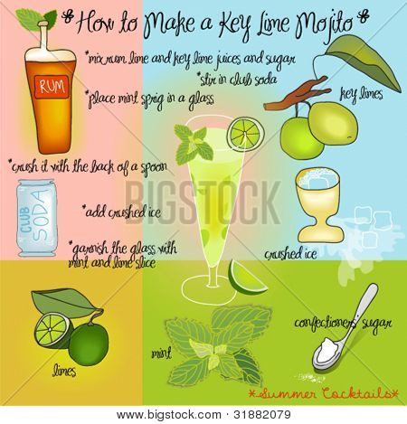 How to Make a Key Lime Mojito - colorful summer cocktails' recipe for one of favorite cool drinks, drawing of ingredients, preparation and finished cocktail