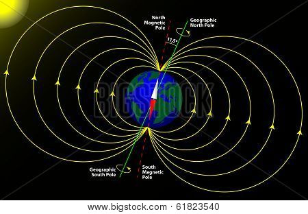 Magnetic And Geographical Pole Of The Earth
