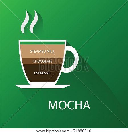 Type of coffee mocha coffee. Vector illustration