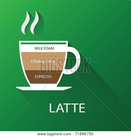 Types of coffee latte. vector illustration
