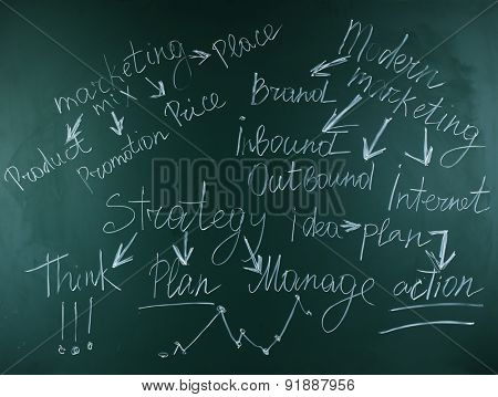 Themed words on blackboard background