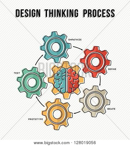 Design Thinking Process Concept Guide Design