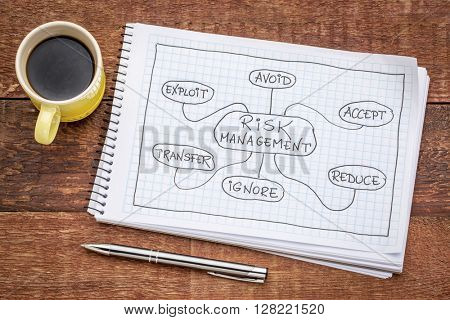 project management flow chart or mindmap - a sketch on a spiral notebook with cup of espresso coffee against rustic wood