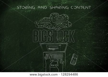 Transferring Data To An Electronic Cloud, Storing And Sharing Content
