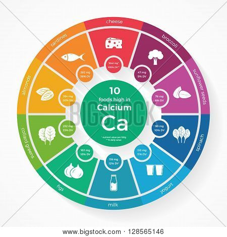 10 foods high in Calcium. Nutrition infographics. Healthy lifestyle and diet vector illustration with food icons.